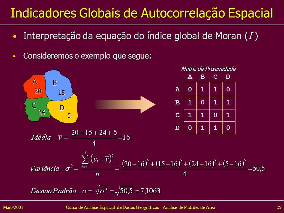 Curso de Análise Espacial de Dados Geográficos - Análise de Padrões de Área25Maio/2001 Indicadores Globais de Autocorrelação Espacial Interpretação da equação do índice global de Moran (I ) Interpretação da equação do índice global de Moran (I ) Consideremos o exemplo que segue: Consideremos o exemplo que segue: A B C D 5 24 15 20 A B C D A 0 1 1 0 B 1 0 1 1 C 1 1 0 1 D 0 1 1 0 Matriz de Proximidade