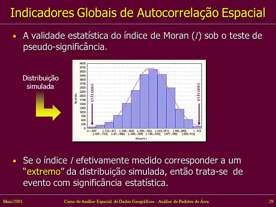 Curso de Análise Espacial de Dados Geográficos - Análise de Padrões de Área29Maio/2001 A validade estatística do índice de Moran ( I ) sob o teste de pseudo-significância.