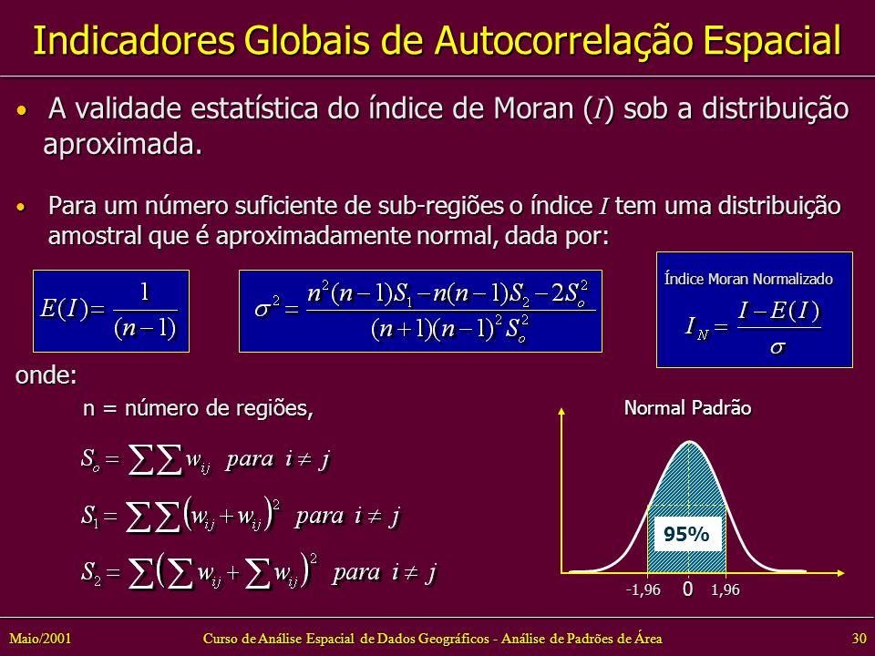 Curso de Análise Espacial de Dados Geográficos - Análise de Padrões de Área30Maio/2001 A validade estatística do índice de Moran ( I ) sob a distribuição A validade estatística do índice de Moran ( I ) sob a distribuição aproximada.
