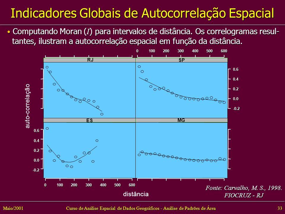 Curso de Análise Espacial de Dados Geográficos - Análise de Padrões de Área33Maio/2001 -0.2 0.0 0.2 0.4 0.6 ES 0100200300400500600 MG RJ -0.2 0.0 0.2 0.40.6 SP0100200300400500600 distância auto-correlação Computando Moran ( I ) para intervalos de distância.