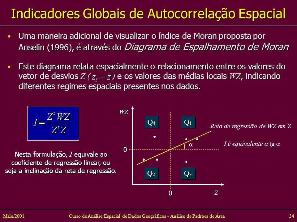 Curso de Análise Espacial de Dados Geográficos - Análise de Padrões de Área34Maio/2001 Indicadores Globais de Autocorrelação Espacial Uma maneira adicional de visualizar o índice de Moran proposta por Anselin (1996), é através do Diagrama de Espalhamento de Moran Uma maneira adicional de visualizar o índice de Moran proposta por Anselin (1996), é através do Diagrama de Espalhamento de Moran Este diagrama relata espacialmente o relacionamento entre os valores do vetor de desvios Z ( ) e os valores das médias locais WZ, indicando diferentes regimes espaciais presentes nos dados.