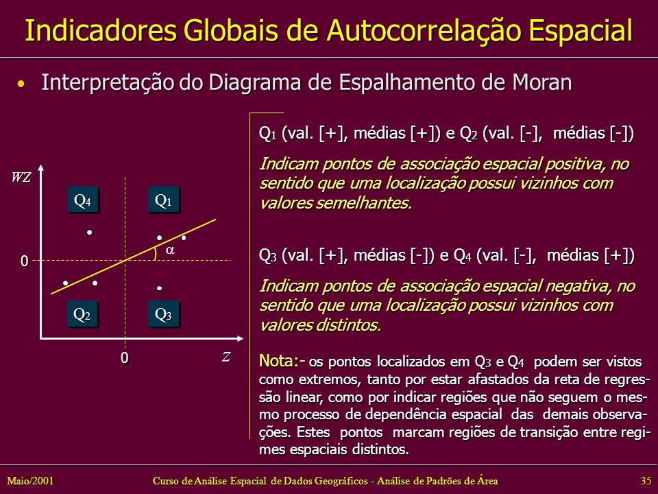 Curso de Análise Espacial de Dados Geográficos - Análise de Padrões de Área35Maio/2001 Indicadores Globais de Autocorrelação Espacial Interpretação do Diagrama de Espalhamento de Moran Interpretação do Diagrama de Espalhamento de Moran 0 0 zWZ Q3Q3Q3Q3 Q3Q3Q3Q3 Q2Q2Q2Q2 Q2Q2Q2Q2 Q1Q1Q1Q1 Q1Q1Q1Q1 Q4Q4Q4Q4 Q4Q4Q4Q4 Q 1 (val.