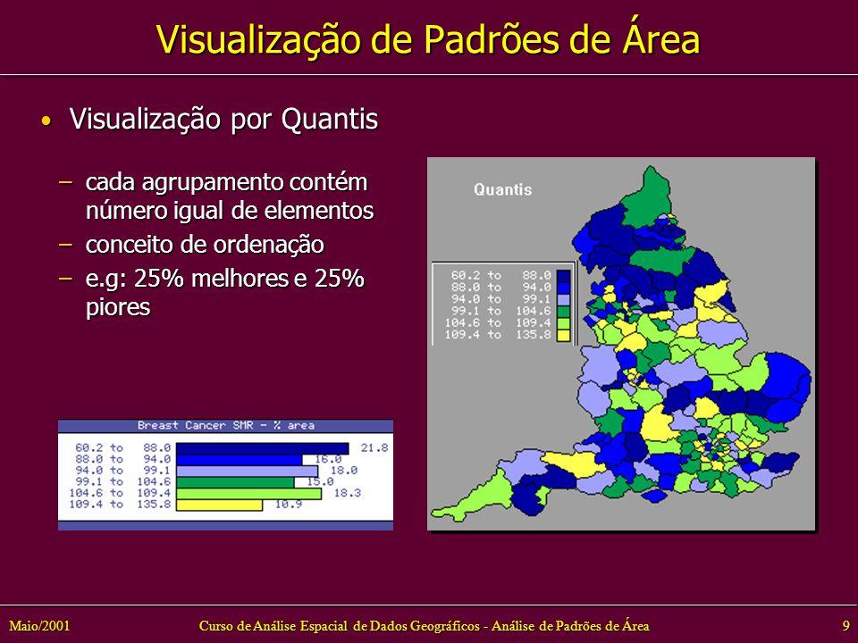 Curso de Análise Espacial de Dados Geográficos - Análise de Padrões de Área9Maio/2001 –cada agrupamento contém número igual de elementos –conceito de ordenação –e.g: 25% melhores e 25% piores Visualização por Quantis Visualização por Quantis Visualização de Padrões de Área