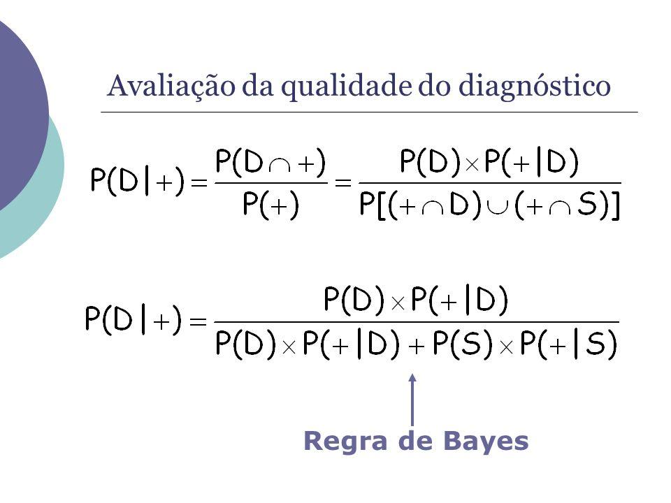 Avaliação da qualidade do diagnóstico Regra de Bayes