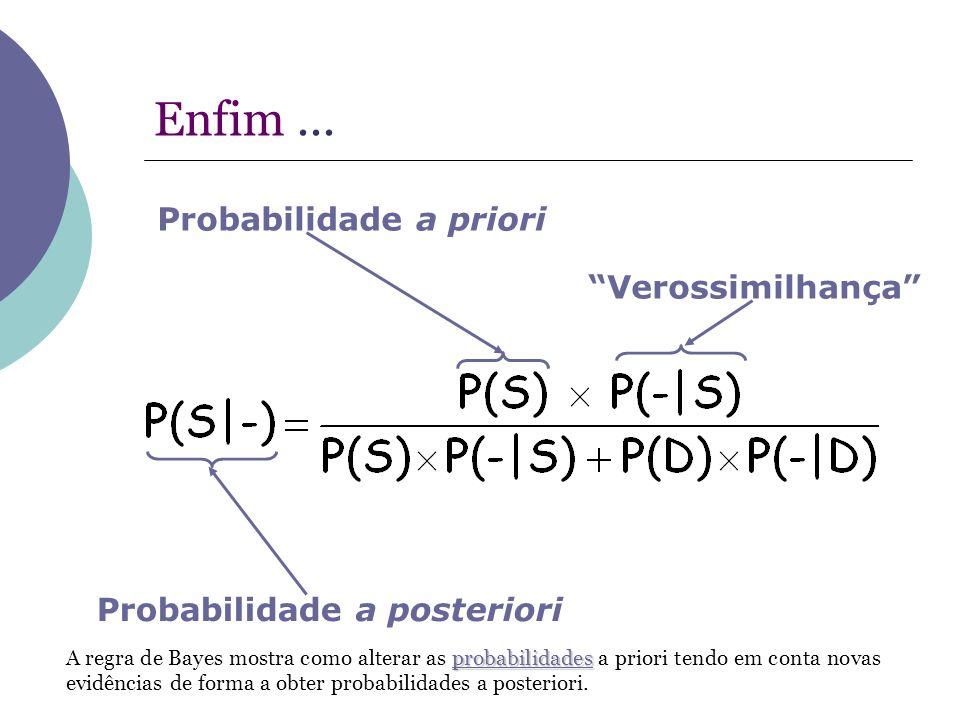 Enfim... Probabilidade a priori Probabilidade a posteriori Verossimilhança probabilidades probabilidades A regra de Bayes mostra como alterar as proba