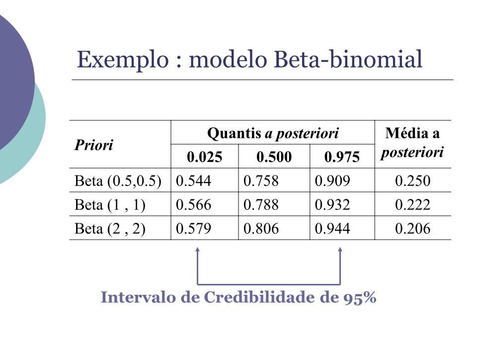 Exemplo : modelo Beta-binomial Priori Quantis a posterioriMédia a posteriori 0.0250.5000.975 Beta (0.5,0.5)0.5440.7580.9090.250 Beta (1, 1)0.5660.7880