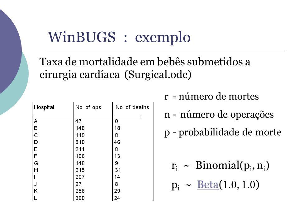 WinBUGS : exemplo r i ~ Binomial(p i, n i ) p i ~ Beta( 1.0, 1.0 )Beta Taxa de mortalidade em bebês submetidos a cirurgia cardíaca (Surgical.odc) r -