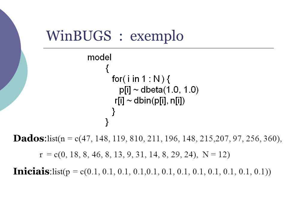 WinBUGS : exemplo Dados: list(n = c(47, 148, 119, 810, 211, 196, 148, 215,207, 97, 256, 360), r = c(0, 18, 8, 46, 8, 13, 9, 31, 14, 8, 29, 24), N = 12