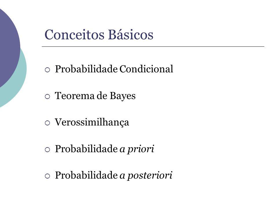 Conceitos Básicos Probabilidade Condicional Teorema de Bayes Verossimilhança Probabilidade a priori Probabilidade a posteriori
