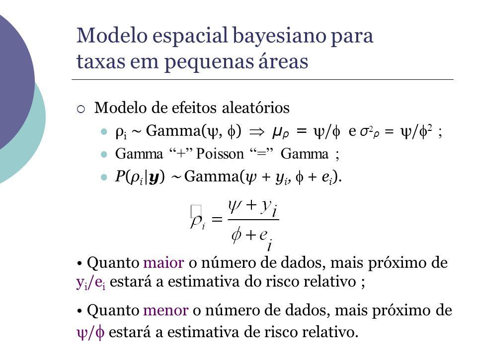 Modelo de efeitos aleatórios ρ i Gamma(ψ, ) µ ρ = ψ/ e σ 2 ρ = ψ/ 2 ; Gamma + Poisson = Gamma ; P(ρ i |y) Gamma(ψ + y i, + e i ). Quanto maior o númer