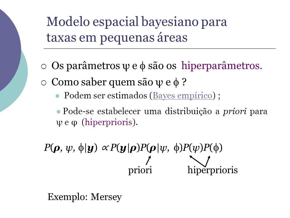Os parâmetros ψ e são os hiperparâmetros. Como saber quem são ψ e ? Podem ser estimados (Bayes empírico) ;Bayes empírico Exemplo: Mersey priorihiperpr