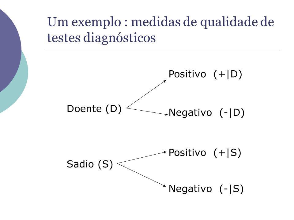 Um exemplo : medidas de qualidade de testes diagnósticos Doente (D) Positivo (+|D) Negativo (-|D) Sadio (S) Positivo (+|S) Negativo (-|S)