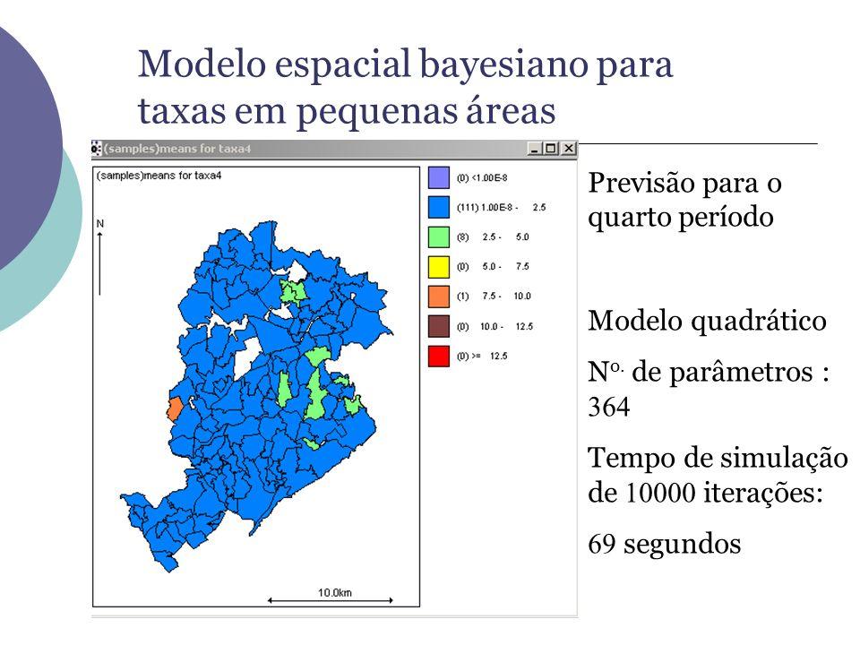 Modelo espacial bayesiano para taxas em pequenas áreas Previsão para o quarto período Modelo quadrático N o. de parâmetros : 364 Tempo de simulação de
