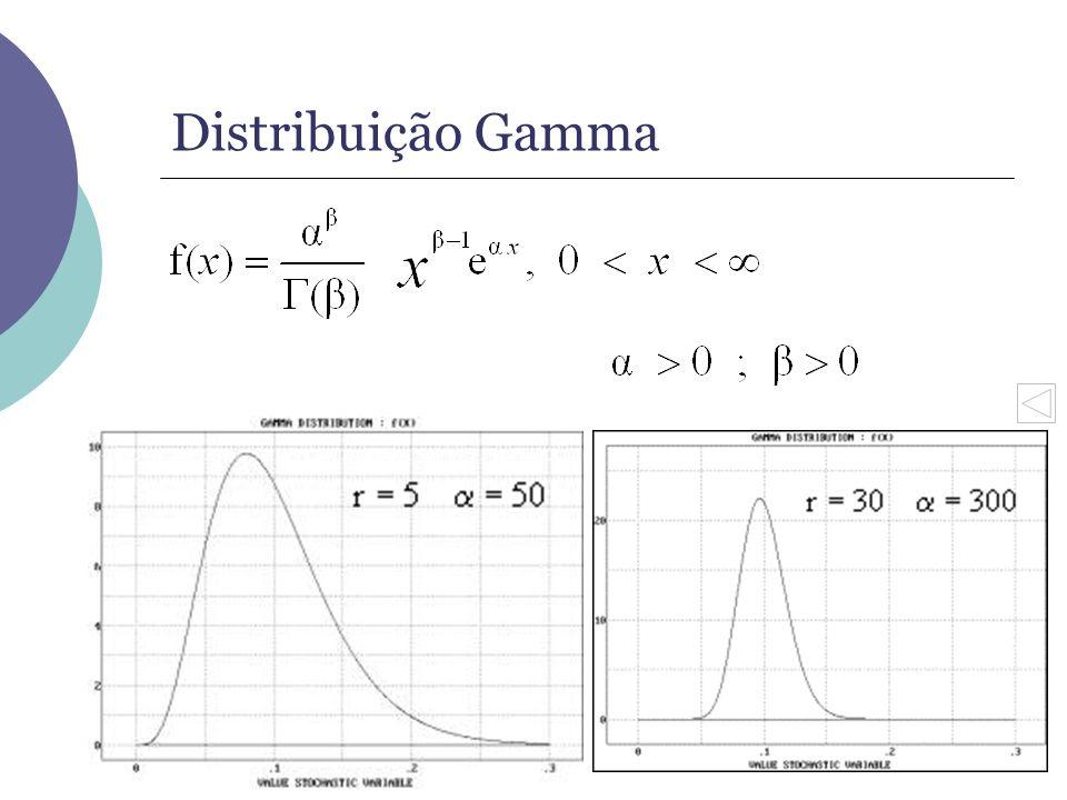 Distribuição Gamma