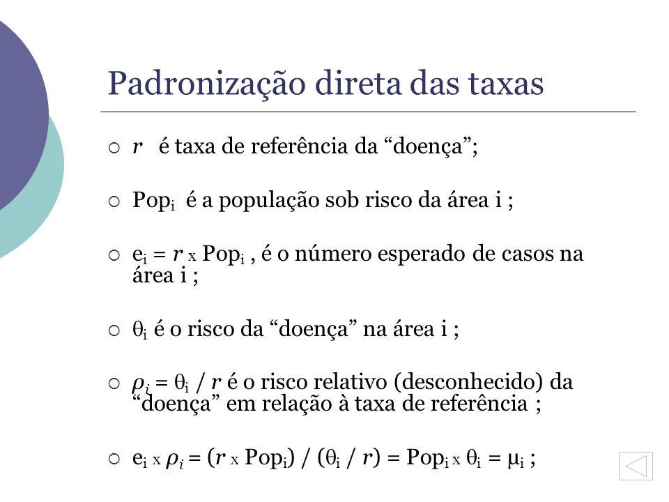 Padronização direta das taxas r é taxa de referência da doença; Pop i é a população sob risco da área i ; e i = r x Pop i, é o número esperado de caso