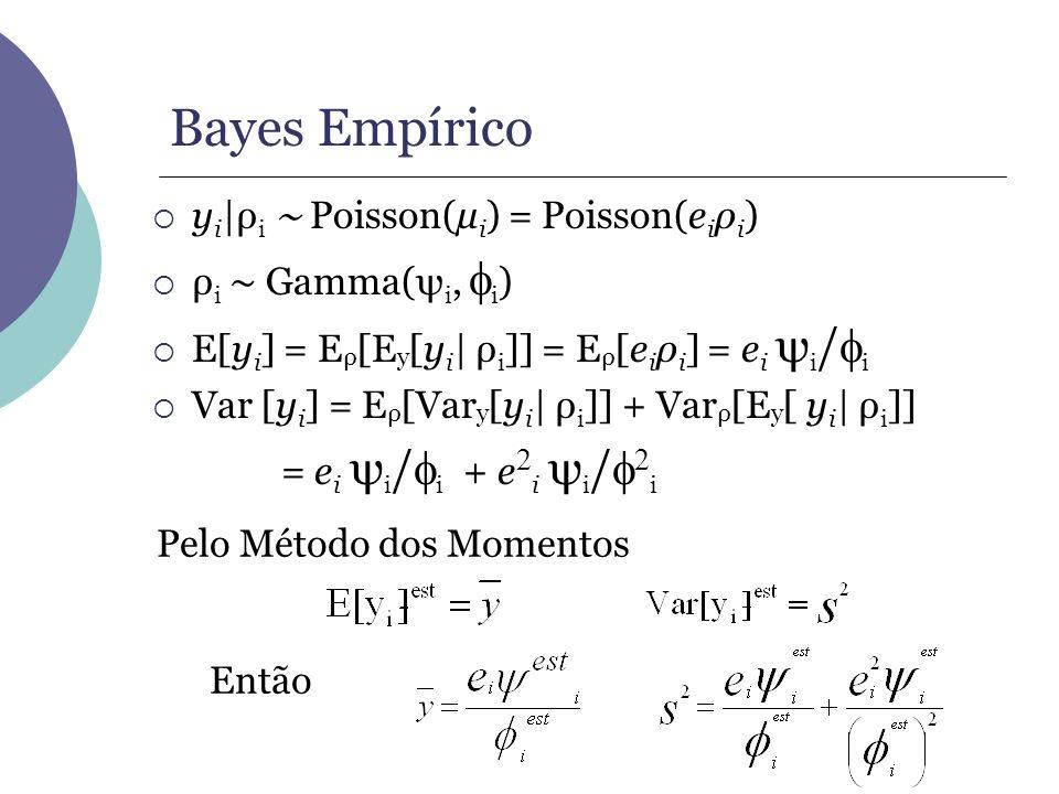 Pelo Método dos Momentos Então Bayes Empírico y i |ρ i Poisson(µ i ) = Poisson(e i ρ i ) ρ i Gamma(ψ i, i ) E[y i ] = E ρ [E y [y i | ρ i ]] = E ρ [e