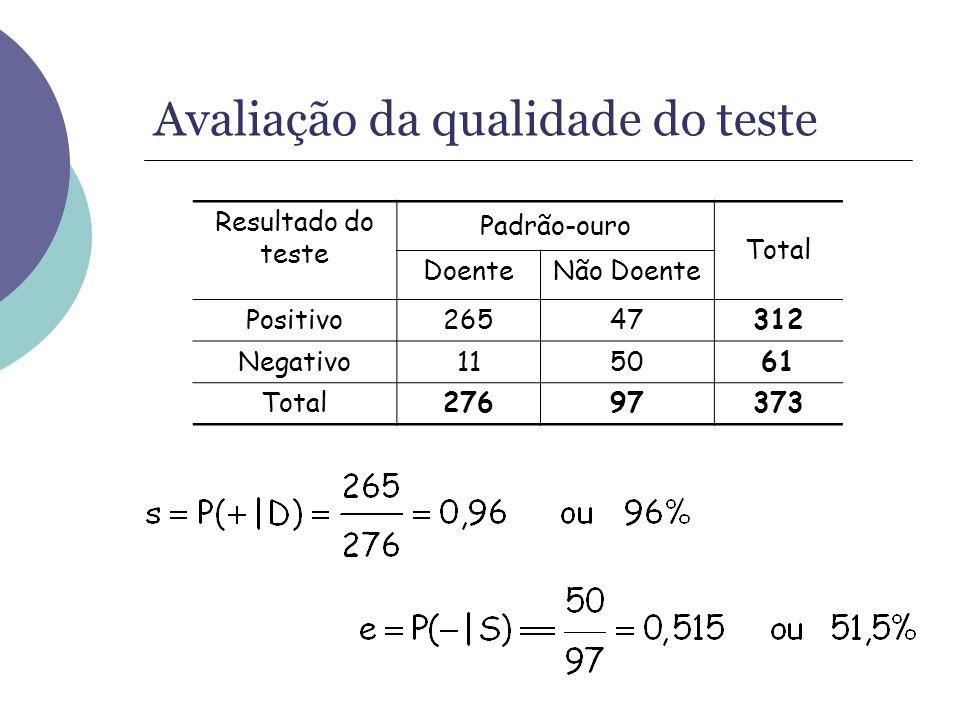 Avaliação da qualidade do teste Resultado do teste Padrão-ouro Total DoenteNão Doente Positivo26547312 Negativo115061 Total27697373