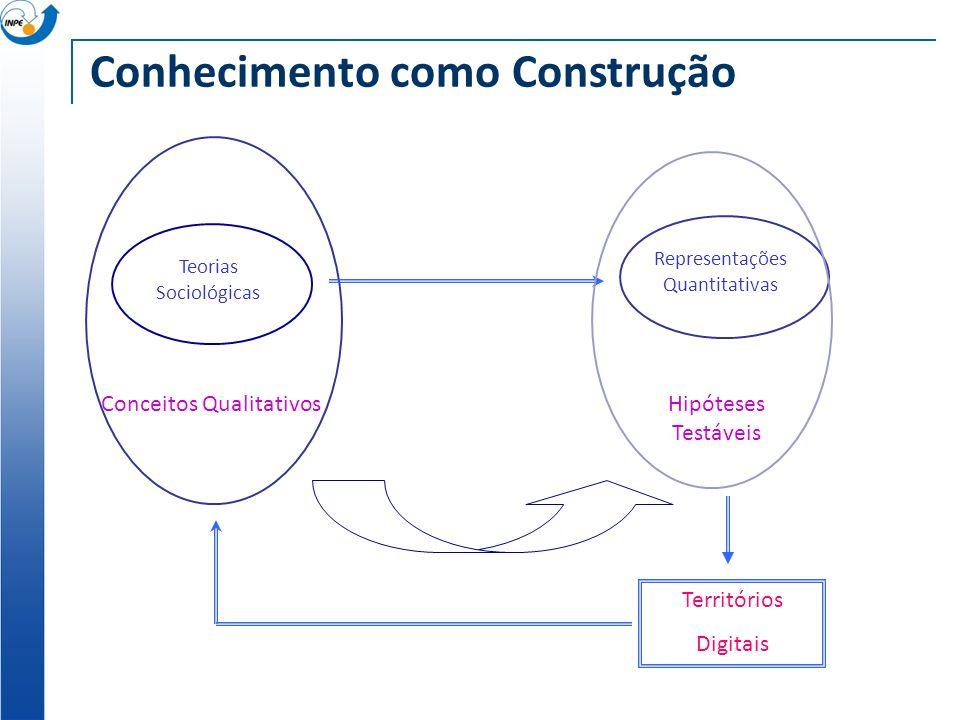 Teorias Sociológicas Conceitos Qualitativos Representações Quantitativas Hipóteses Testáveis Territórios Digitais Conhecimento como Construção