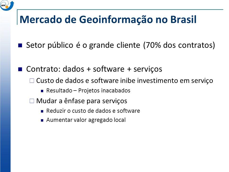 Mercado de Geoinformação no Brasil Setor público é o grande cliente (70% dos contratos) Contrato: dados + software + serviços Custo de dados e software inibe investimento em serviço Resultado – Projetos inacabados Mudar a ênfase para serviços Reduzir o custo de dados e software Aumentar valor agregado local