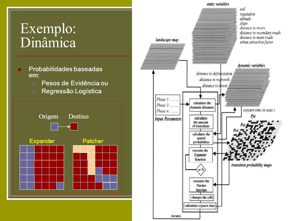 Exemplo: Dinâmica Probabilidades baseadas em: Pesos de Evidência ou Regressão Logística Origem Destino ExpanderPatcher