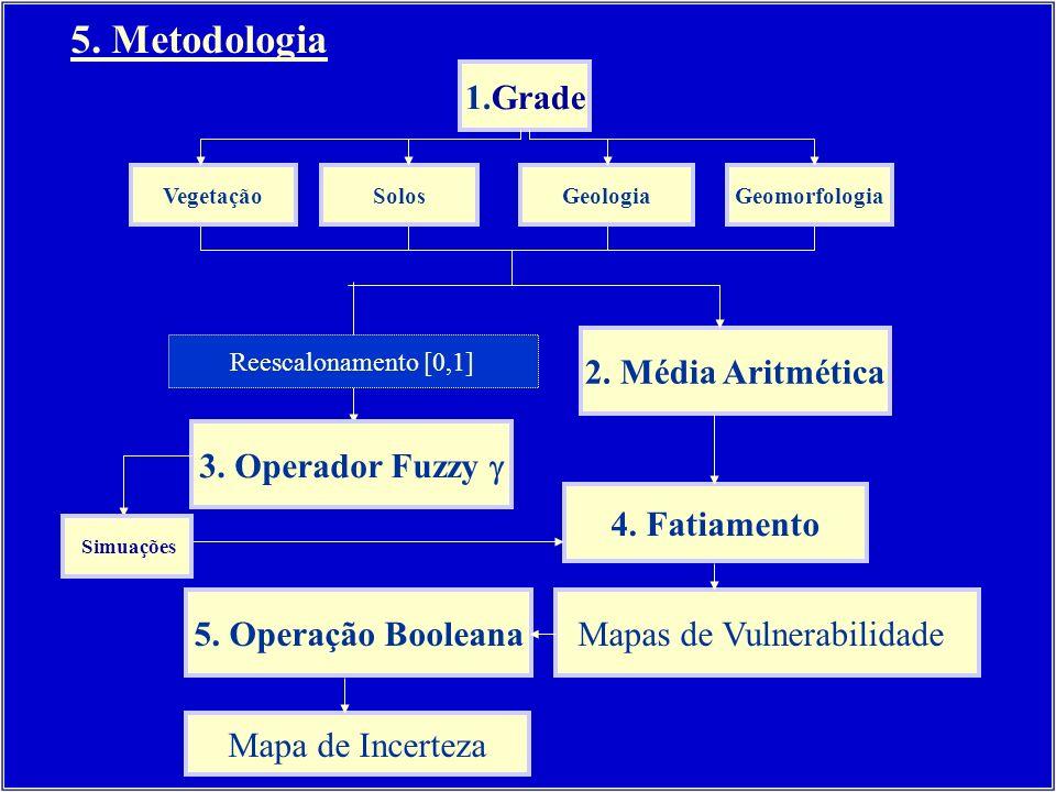 Reescalonamento [0,1] 2.Média Aritmética 4. Fatiamento 5.