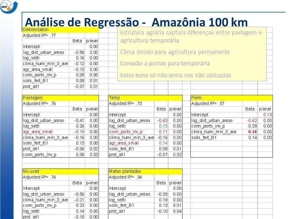 Análise de Regressão - Amazônia 100 km Estrutura agrária captura diferenças entre pastagem e agricultura temporária Clima úmido para agricultura perma