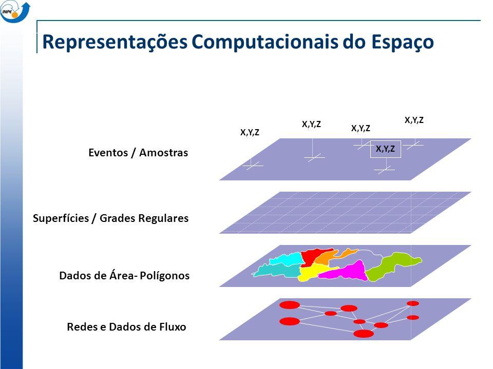 Espaços Celulares Modelo Espacial: espaços celulares não-isotrópicos Modelo Comportamental: autômatos celulares híbridos + agentes situados Modelo Temporal: simulador de eventos discretos GIS E1E1 E2E2 E3E3 possui é um E4E4 proprietário espaço trator desmata cobertura uso tipo de solo custo capacidade depreciação posição f(floresta, trator) solo exposto como.