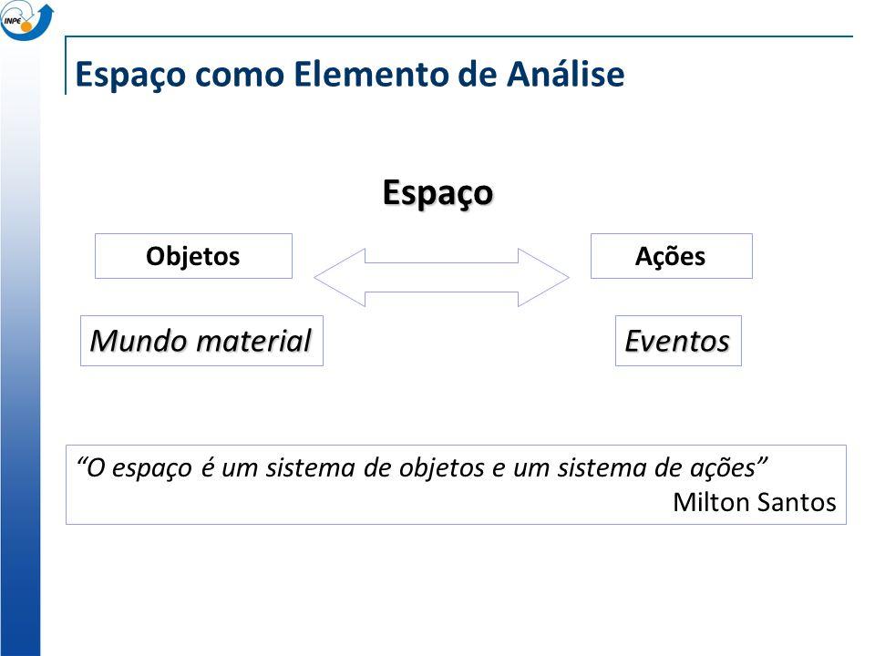 ObjetosAções Espaço O espaço é um sistema de objetos e um sistema de ações Milton Santos Mundo material Eventos Espaço como Elemento de Análise