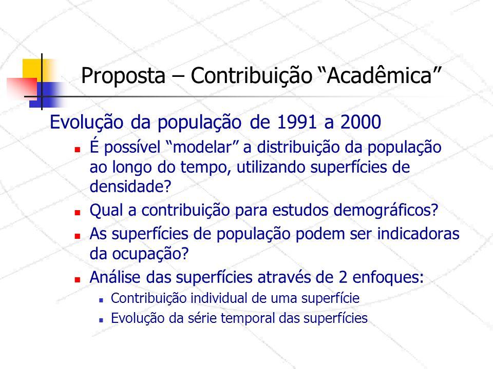 Proposta – Contribuição Acadêmica Evolução da população de 1991 a 2000 É possível modelar a distribuição da população ao longo do tempo, utilizando superfícies de densidade.