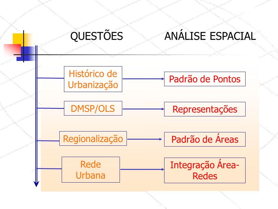QUESTÕES Histórico de Urbanização DMSP/OLS Regionalização Rede Urbana ANÁLISE ESPACIAL Padrão de Pontos Integração Área- Redes Padrão de Áreas Representações