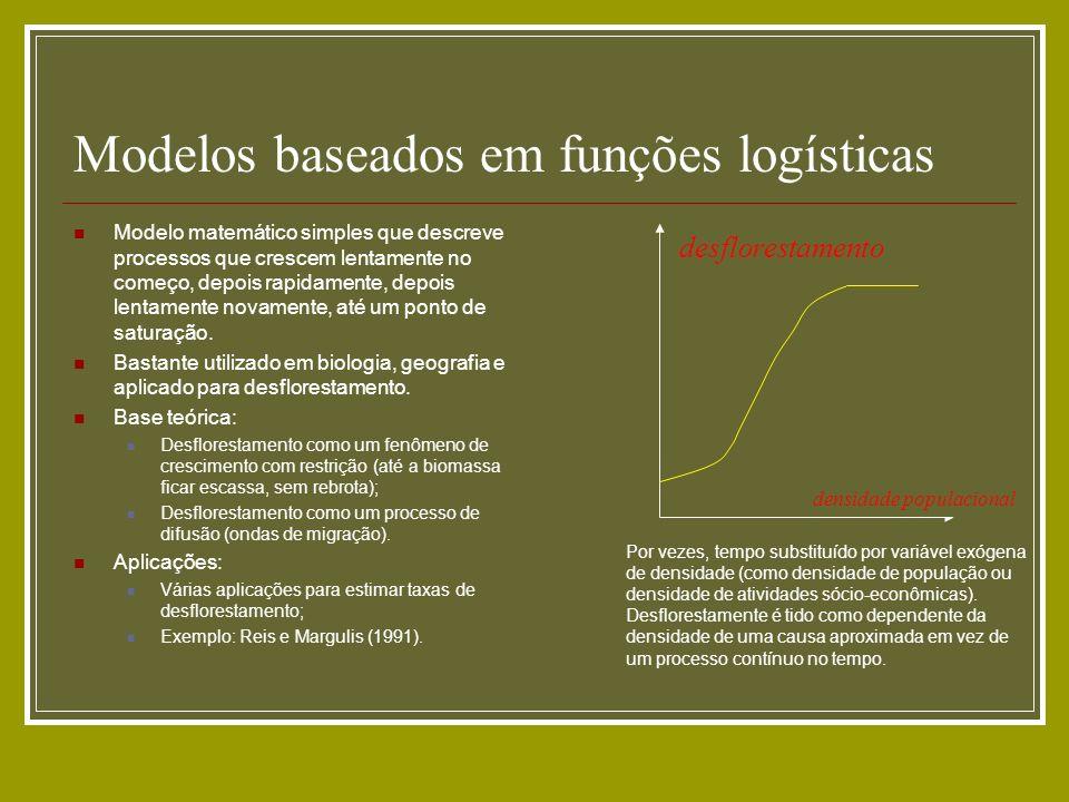 Modelos baseados em funções logísticas Modelo matemático simples que descreve processos que crescem lentamente no começo, depois rapidamente, depois l