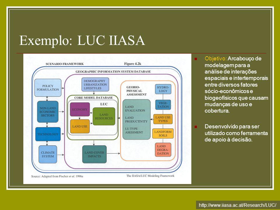 Exemplo: LUC IIASA http://www.iiasa.ac.at/Research/LUC/ Objetivo: Arcabouço de modelagem para a análise de interações espaciais e intertemporais entre
