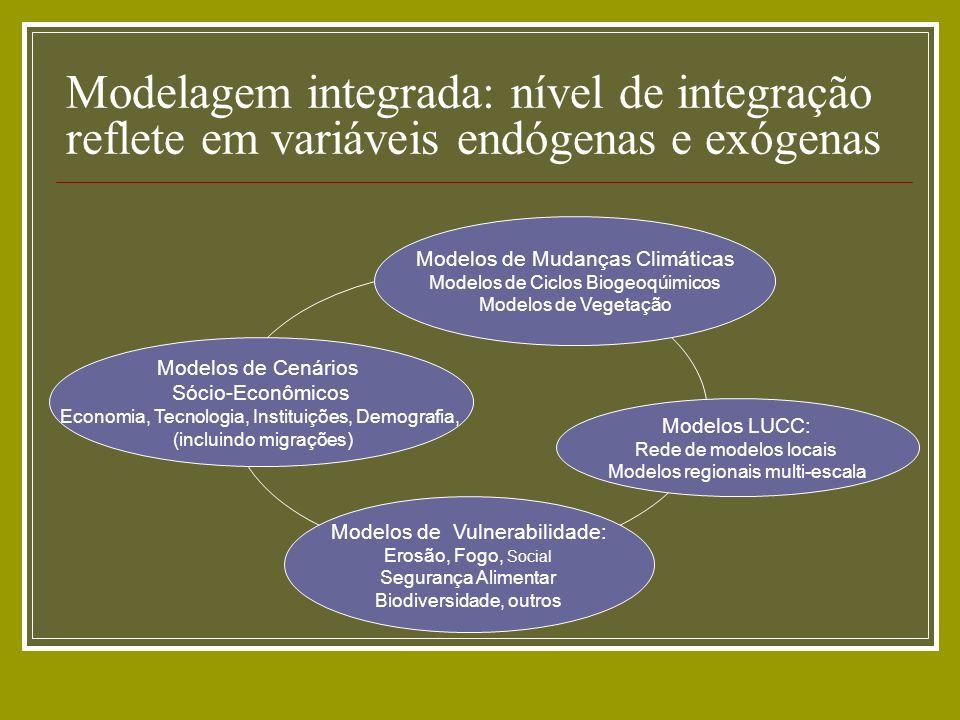 Modelagem integrada: nível de integração reflete em variáveis endógenas e exógenas Modelos LUCC: Rede de modelos locais Modelos regionais multi-escala