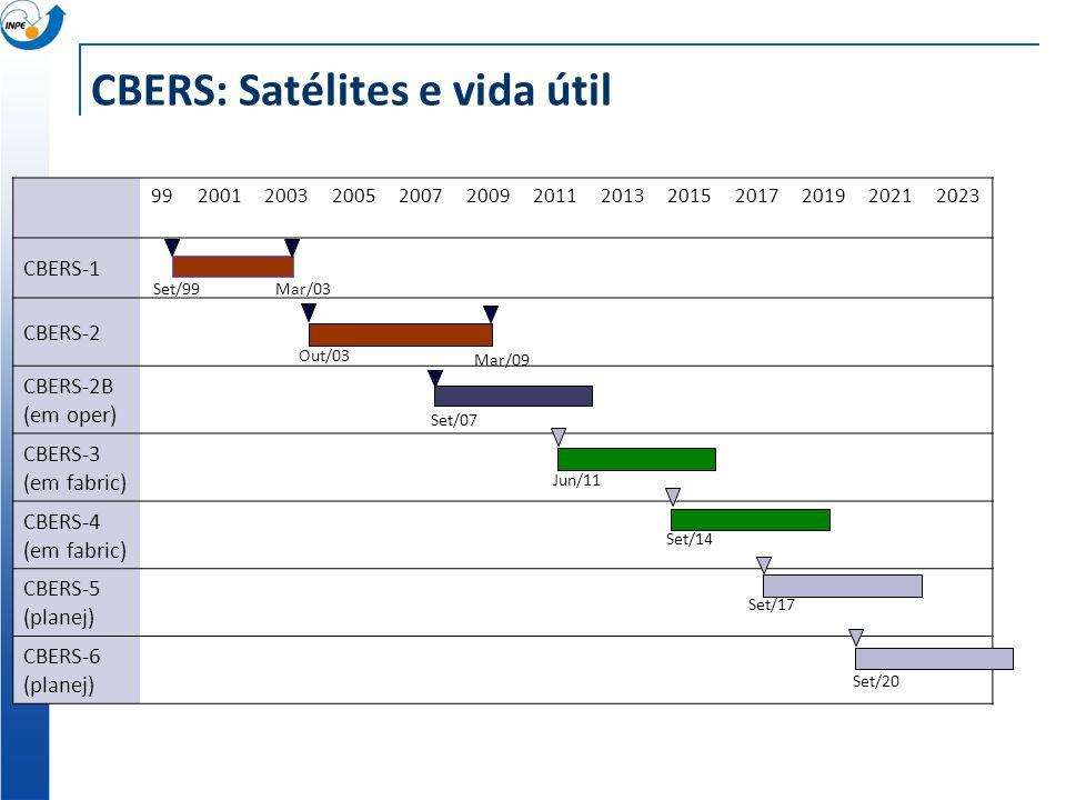 CBERS: Satélites e vida útil 99200120032005200720092011201320152017201920212023 CBERS-1 CBERS-2 CBERS-2B (em oper) CBERS-3 (em fabric) CBERS-4 (em fab