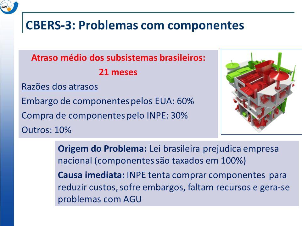 CBERS-3: Problemas com componentes Origem do Problema: Lei brasileira prejudica empresa nacional (componentes são taxados em 100%) Causa imediata: INP