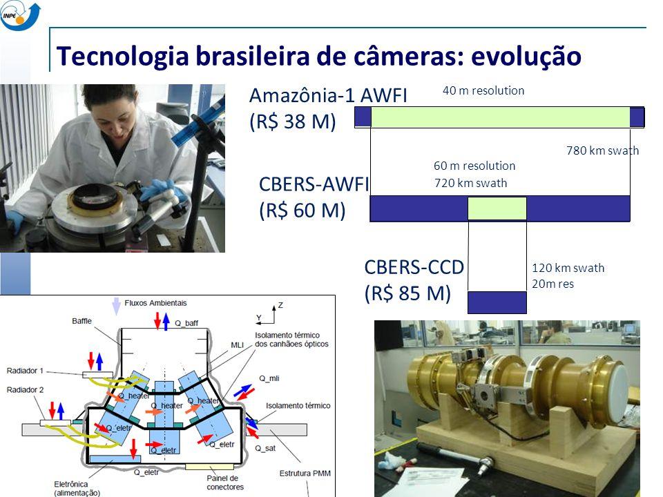 Tecnologia brasileira de câmeras: evolução Amazônia-1 AWFI (R$ 38 M) 780 km swath 120 km swath 20m res 40 m resolution CBERS-CCD (R$ 85 M) CBERS-AWFI