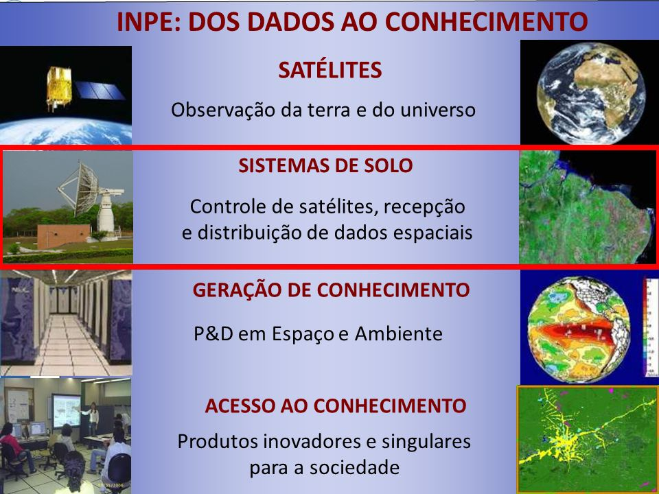 INPE: DOS DADOS AO CONHECIMENTO SATÉLITES Observação da terra e do universo SISTEMAS DE SOLO Controle de satélites, recepção e distribuição de dados e