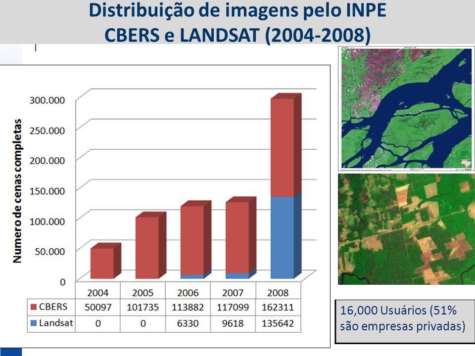 16,000 Usuários (51% são empresas privadas) Distribuição de imagens pelo INPE CBERS e LANDSAT (2004-2008)