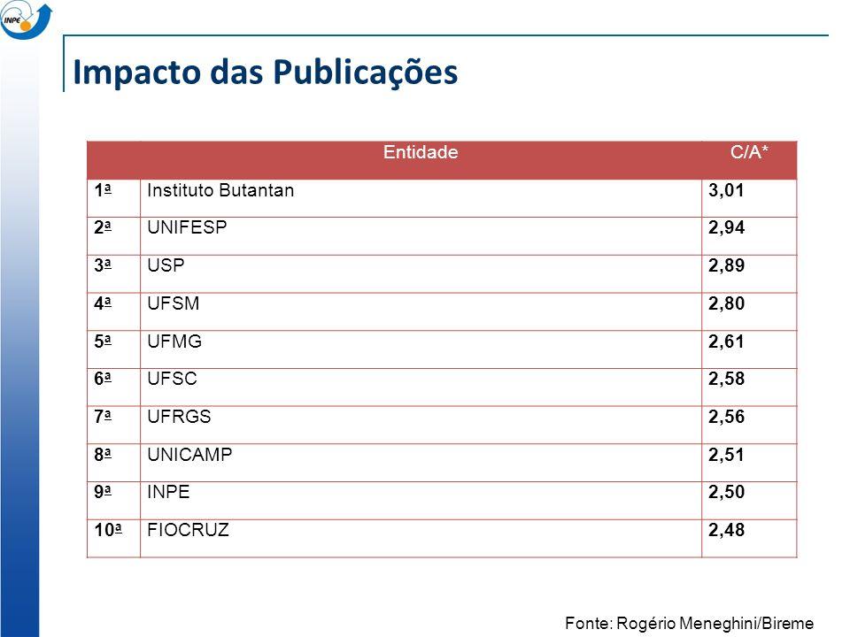Impacto das Publicações EntidadeC/A* 1a1a Instituto Butantan3,01 2a2a UNIFESP2,94 3a3a USP2,89 4a4a UFSM2,80 5a5a UFMG2,61 6a6a UFSC2,58 7a7a UFRGS2,5