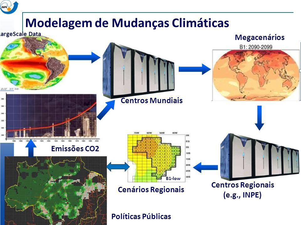 Índice de Vegetação LargeScale Data Modelagem de Mudanças Climáticas Centros Mundiais Emissões CO2 Megacenários Centros Regionais (e.g., INPE) B1-low