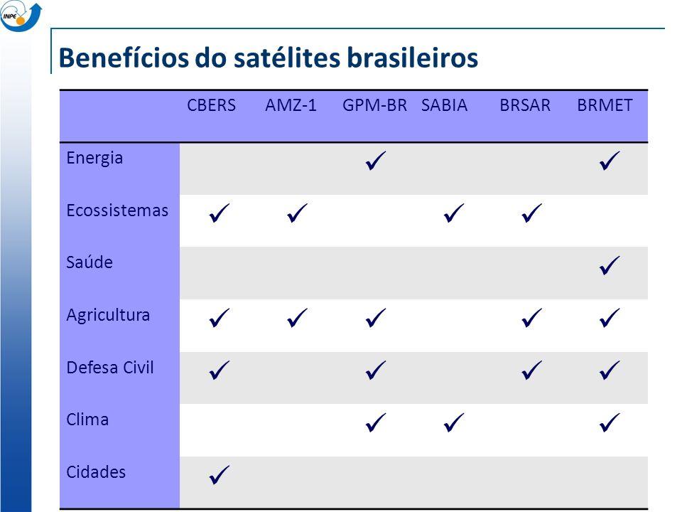 Benefícios do satélites brasileiros CBERSAMZ-1GPM-BRSABIABRSARBRMET Energia Ecossistemas Saúde Agricultura Defesa Civil Clima Cidades