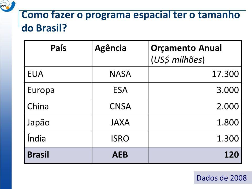 Como fazer o programa espacial ter o tamanho do Brasil? PaísAgênciaOrçamento Anual (US$ milhões) EUANASA17.300 EuropaESA3.000 ChinaCNSA2.000 JapãoJAXA