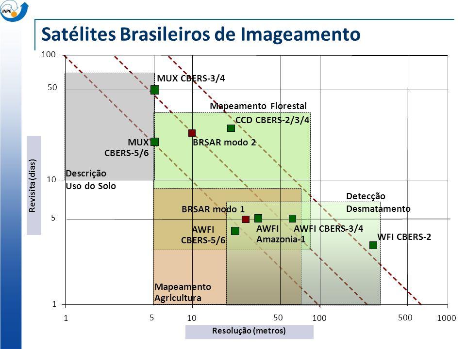 Satélites Brasileiros de Imageamento 1 10 100 1101001000 Resolução (metros) Revisita (dias) WFI CBERS-2 CCD CBERS-2/3/4 AWFI CBERS-3/4 MUX CBERS-3/4 5