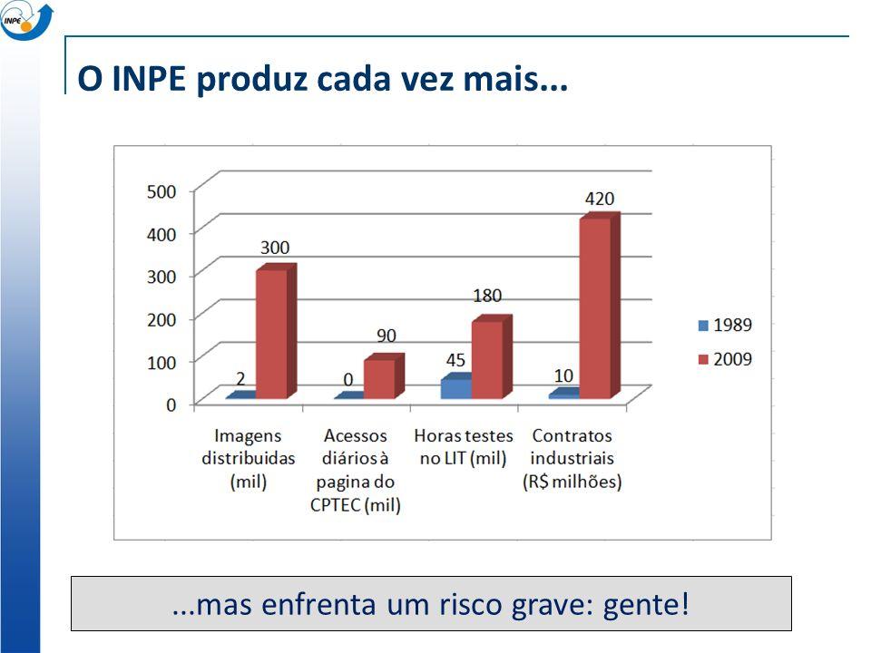 O INPE produz cada vez mais......mas enfrenta um risco grave: gente!
