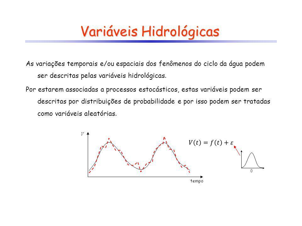 Análise Exploratória Curva de Permanência.incorpora a informação temporal.