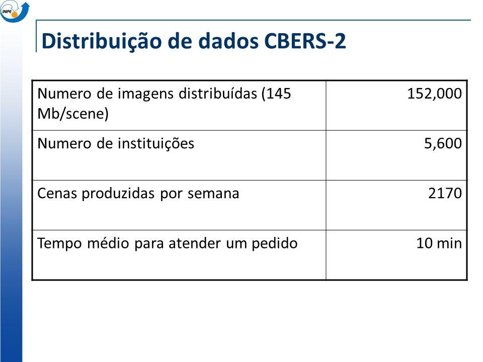 Distribuição de dados CBERS-2 Numero de imagens distribuídas (145 Mb/scene) 152,000 Numero de instituições5,600 Cenas produzidas por semana2170 Tempo