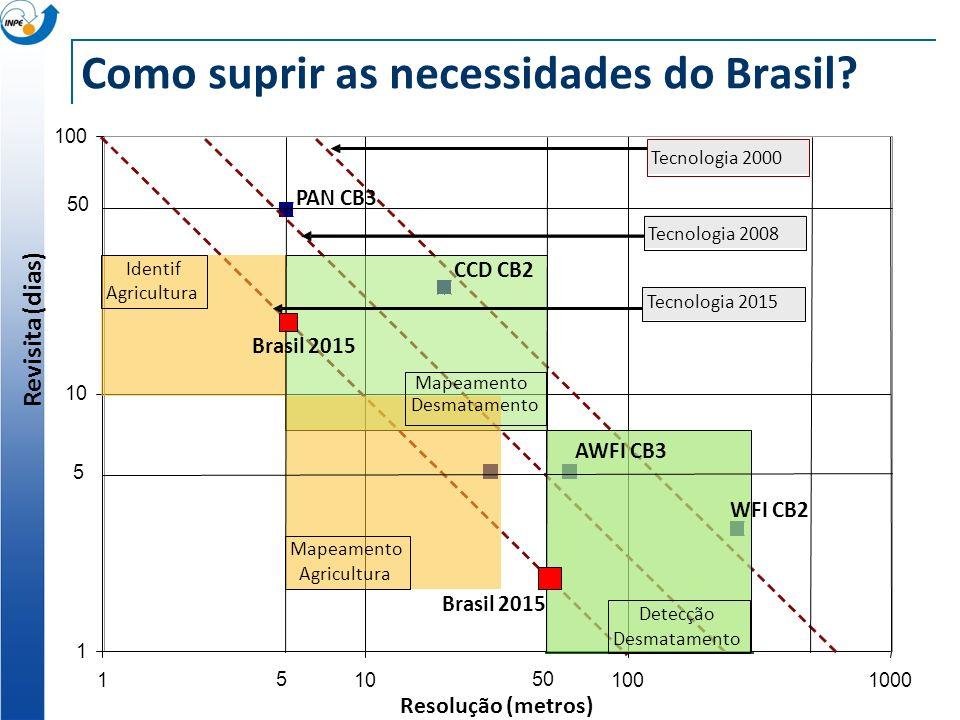 Como suprir as necessidades do Brasil? 1 10 100 1101001000 Resolução (metros) Revisita (dias) WFI CB2 CCD CB2 AWFI CB3 PAN CB3 Tecnologia 2008 Tecnolo