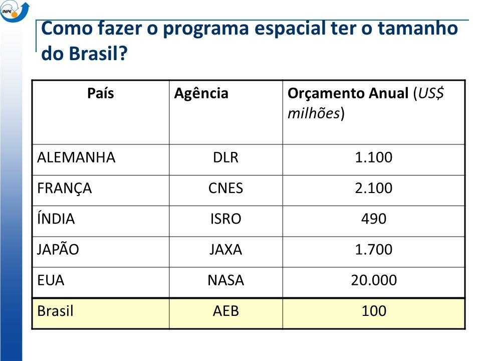 Como fazer o programa espacial ter o tamanho do Brasil? PaísAgênciaOrçamento Anual (US$ milhões) ALEMANHADLR1.100 FRANÇACNES2.100 ÍNDIAISRO490 JAPÃOJA