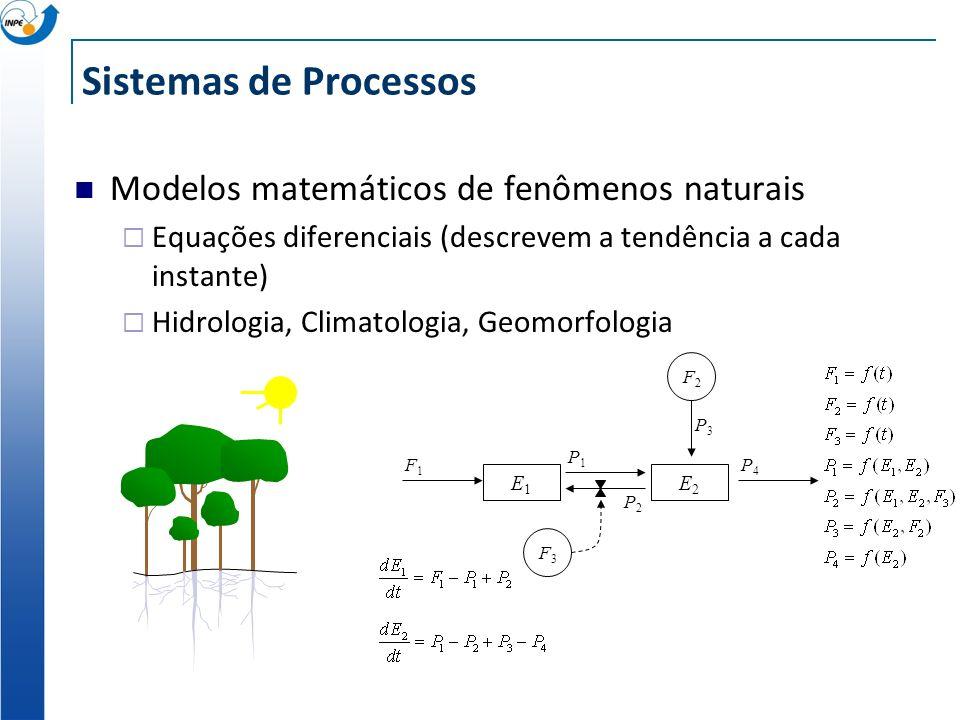 Sistemas de Processos Modelos matemáticos de fenômenos naturais Equações diferenciais (descrevem a tendência a cada instante) Hidrologia, Climatologia