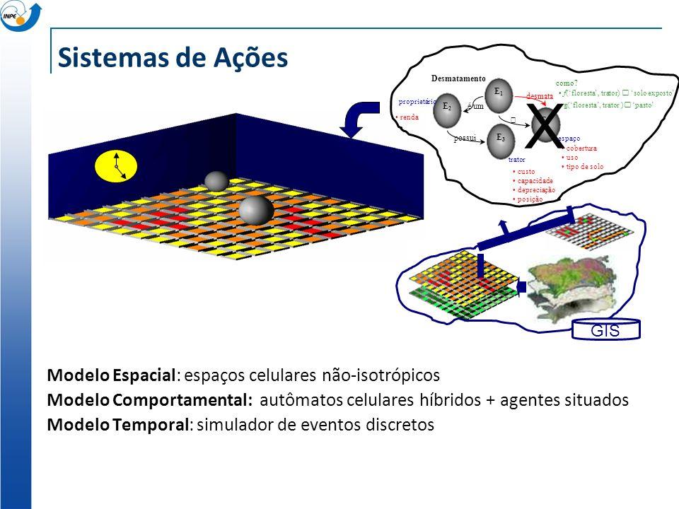 Sistemas de Ações Modelo Espacial: espaços celulares não-isotrópicos Modelo Comportamental: autômatos celulares híbridos + agentes situados Modelo Tem